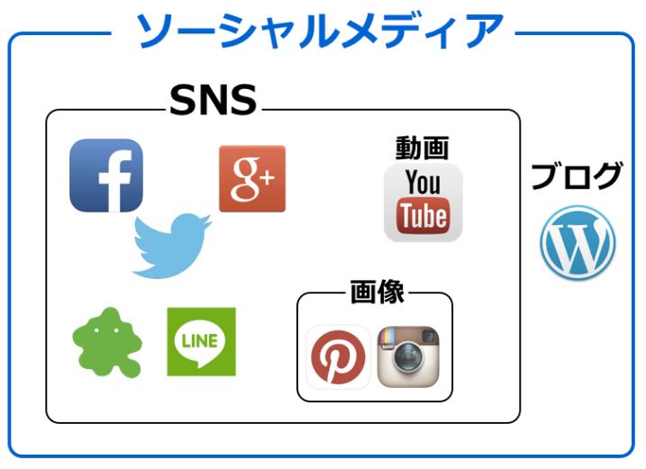 アフィリコの評判商材SNS用ツールのメリット、デメリット?